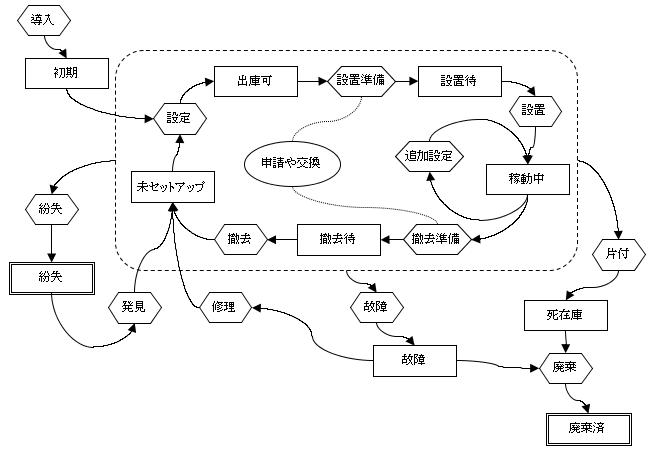 機器管理におけるライフサイクルの図